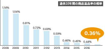 過去10年間の商品返品率の推移